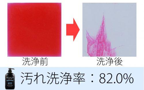 熊野油脂 スカルプケアシャンプー 洗浄力 試験結果